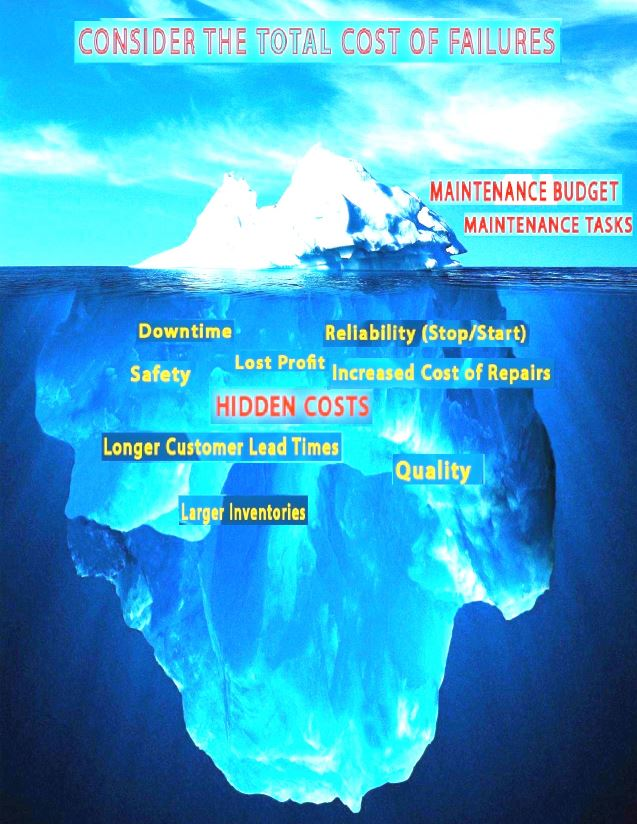 Iceberg Cost of Failures 3